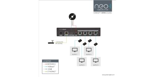 Neo 1-4 HDBaseT Splitter Wiring Guidelines